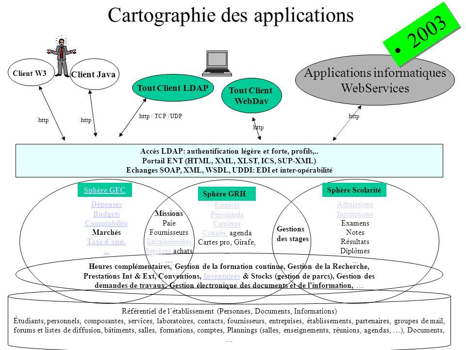 Cartographie des applications Dépenses Budgets Comptabilité Marchés Taxe dapp,...