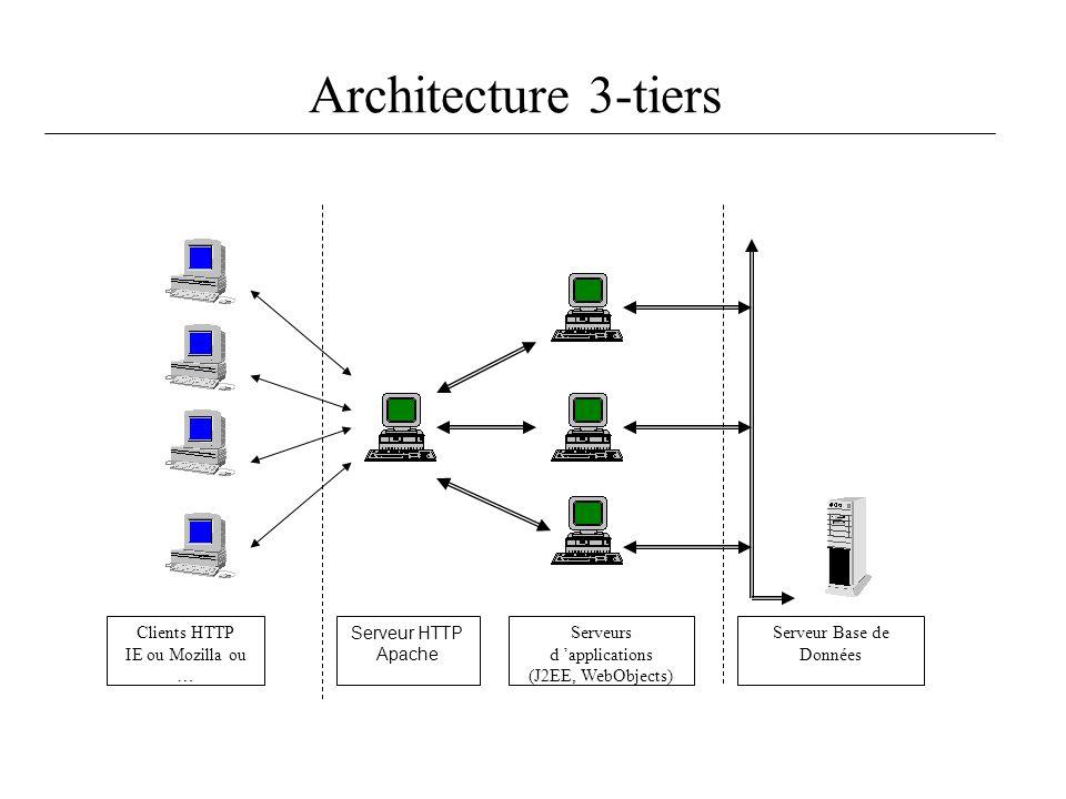 Architecture 3-tiers Clients HTTP IE ou Mozilla ou … Serveur HTTP Apache Serveurs d applications (J2EE, WebObjects) Serveur Base de Données