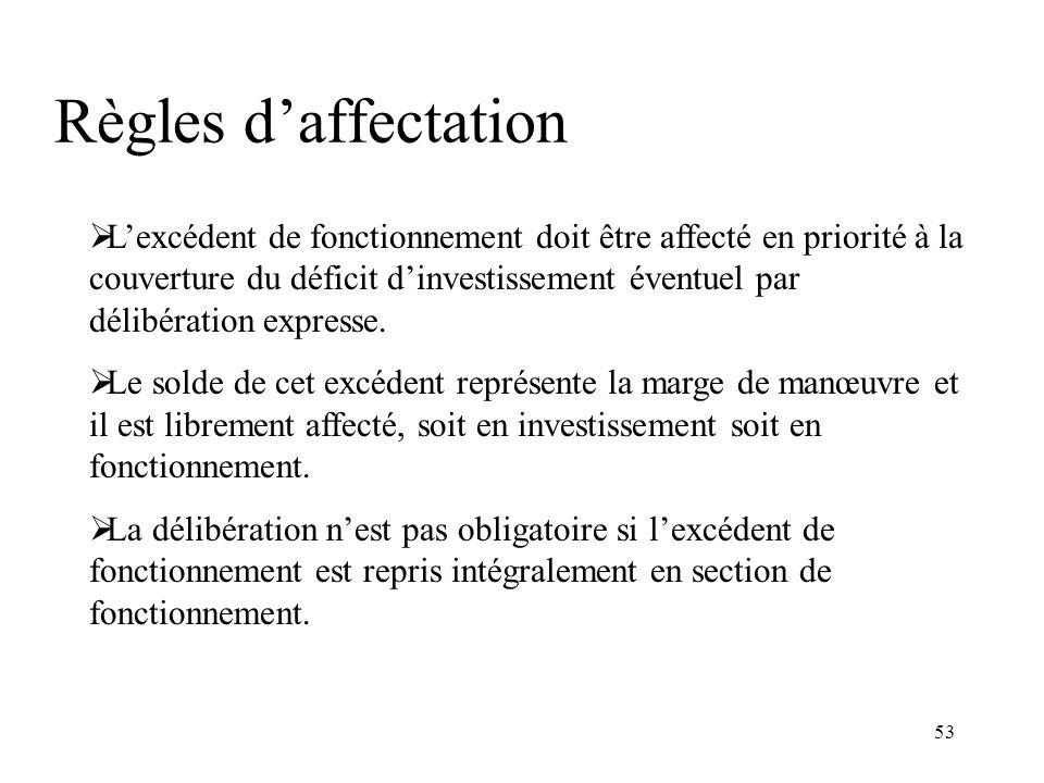 53 Règles daffectation Lexcédent de fonctionnement doit être affecté en priorité à la couverture du déficit dinvestissement éventuel par délibération