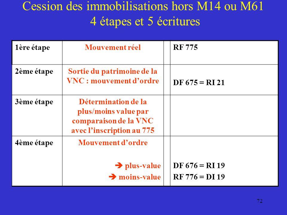 72 Cession des immobilisations hors M14 ou M61 4 étapes et 5 écritures 1ère étapeMouvement réel RF 775 2ème étapeSortie du patrimoine de la VNC : mouv
