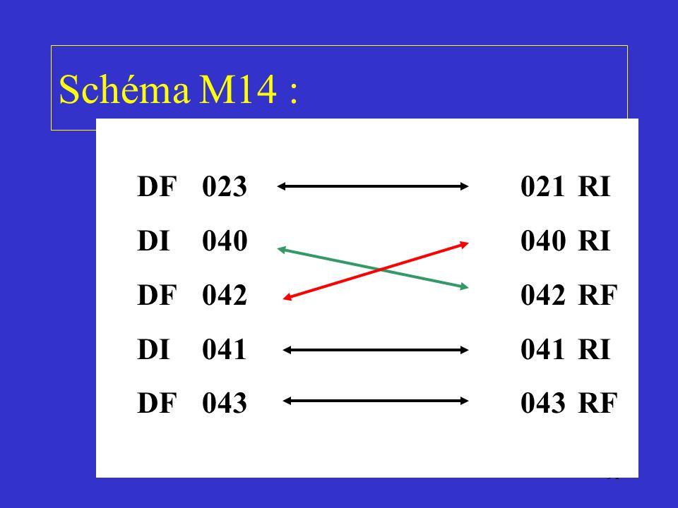 91 Schéma M14 : DF023021RI DI040040RI DF042042RF DI041041RI DF043043RF