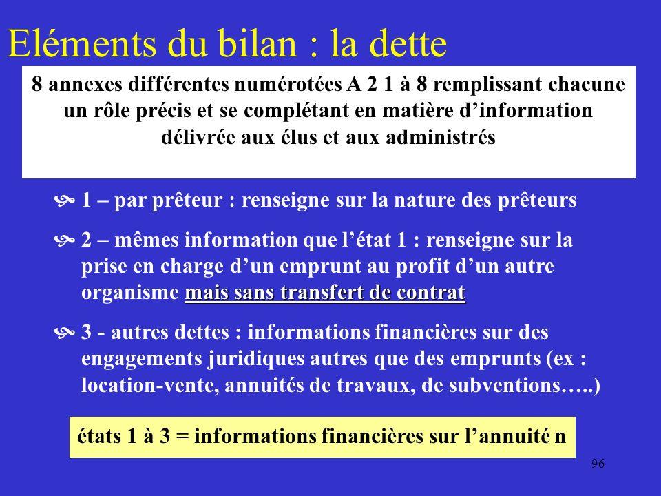 96 Eléments du bilan : la dette 1 – par prêteur : renseigne sur la nature des prêteurs mais sans transfert de contrat 2 – mêmes information que léta
