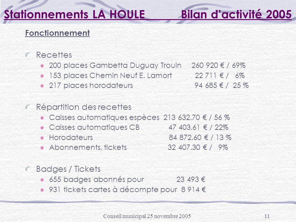Conseil municipal 25 novembre 200511 Stationnements LA HOULE Bilan dactivité 2005 Fonctionnement Recettes 200 places Gambetta Duguay Trouin 260 920 / 69% 153 places Chemin Neuf E.