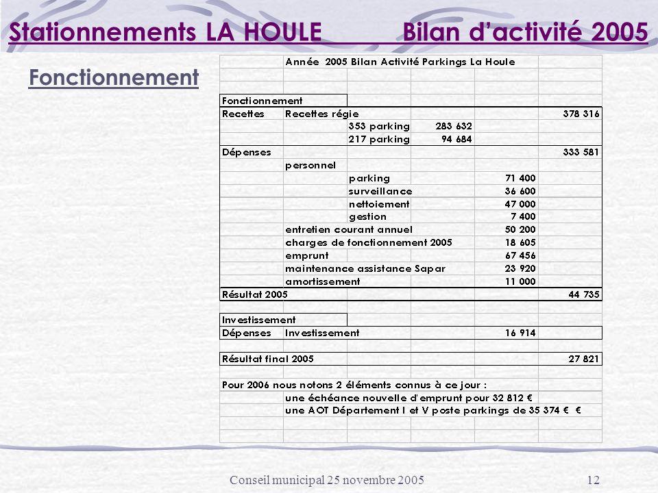 Conseil municipal 25 novembre 200512 Stationnements LA HOULE Bilan dactivité 2005 Fonctionnement