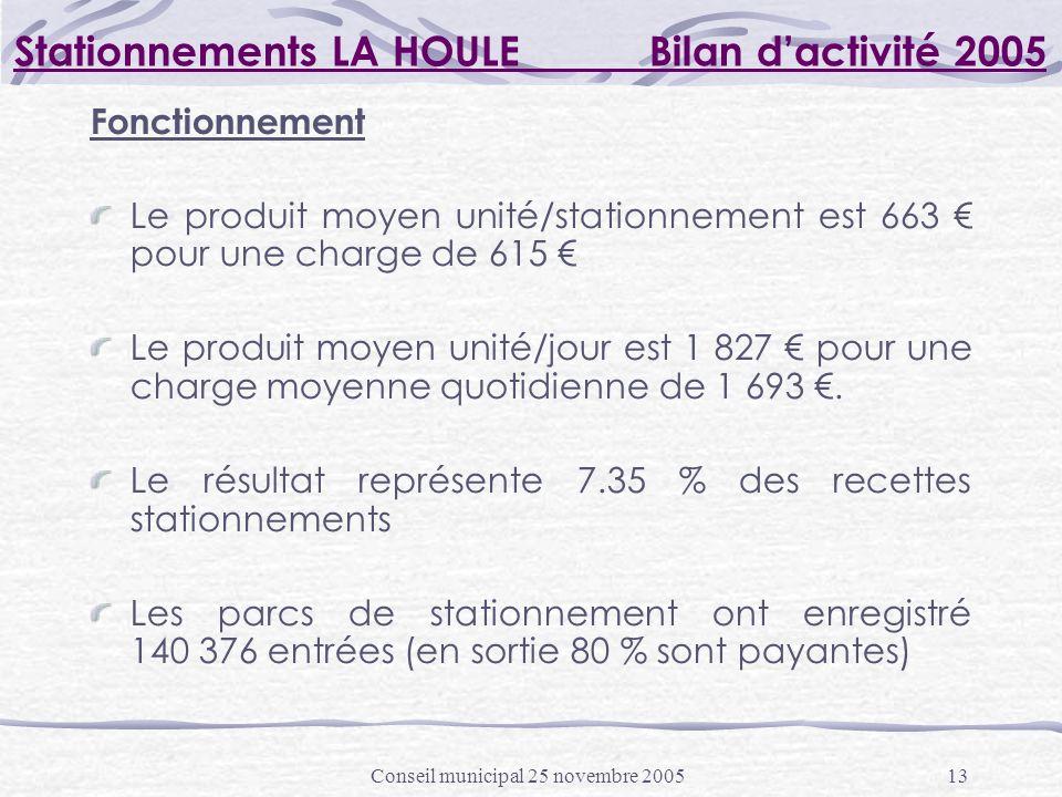Conseil municipal 25 novembre 200513 Stationnements LA HOULE Bilan dactivité 2005 Fonctionnement Le produit moyen unité/stationnement est 663 pour une charge de 615 Le produit moyen unité/jour est 1 827 pour une charge moyenne quotidienne de 1 693.