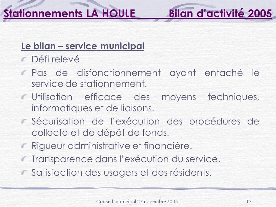 Conseil municipal 25 novembre 200515 Stationnements LA HOULE Bilan dactivité 2005 Le bilan – service municipal Défi relevé Pas de disfonctionnement ayant entaché le service de stationnement.