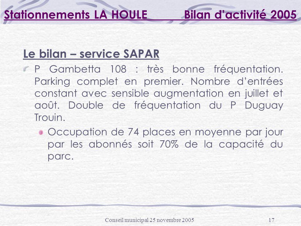 Conseil municipal 25 novembre 200517 Stationnements LA HOULE Bilan dactivité 2005 Le bilan – service SAPAR P Gambetta 108 : très bonne fréquentation.