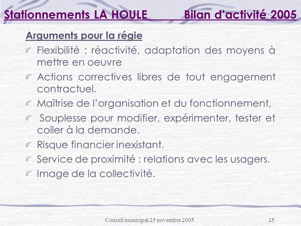 Conseil municipal 25 novembre 200525 Stationnements LA HOULE Bilan dactivité 2005 Arguments pour la régie Flexibilité : réactivité, adaptation des moyens à mettre en oeuvre Actions correctives libres de tout engagement contractuel.