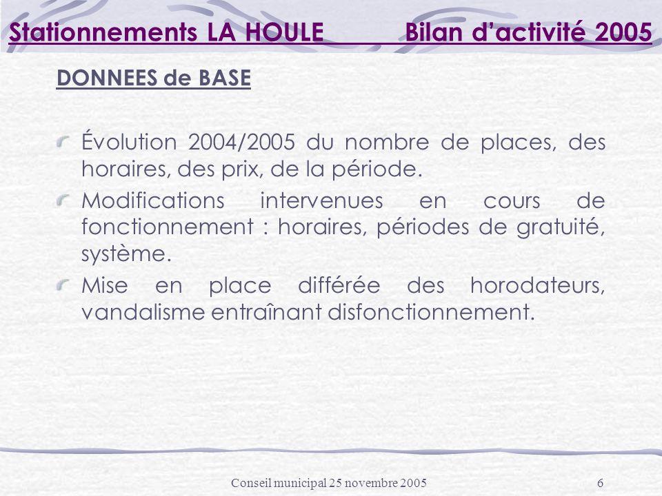 Conseil municipal 25 novembre 20056 Stationnements LA HOULE Bilan dactivité 2005 DONNEES de BASE Évolution 2004/2005 du nombre de places, des horaires, des prix, de la période.