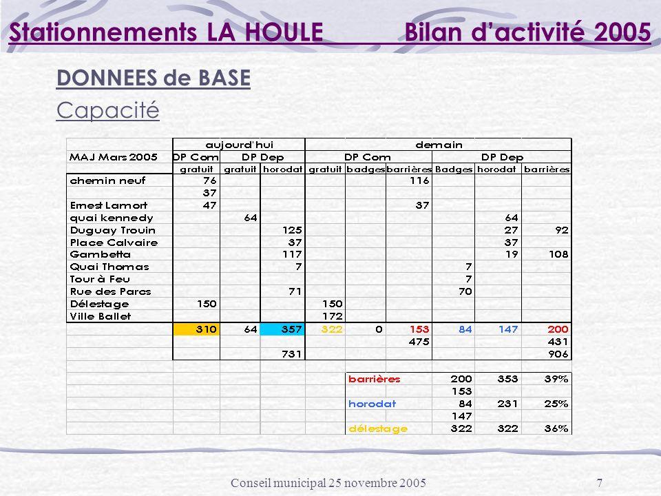 Conseil municipal 25 novembre 20057 Stationnements LA HOULE Bilan dactivité 2005 DONNEES de BASE Capacité