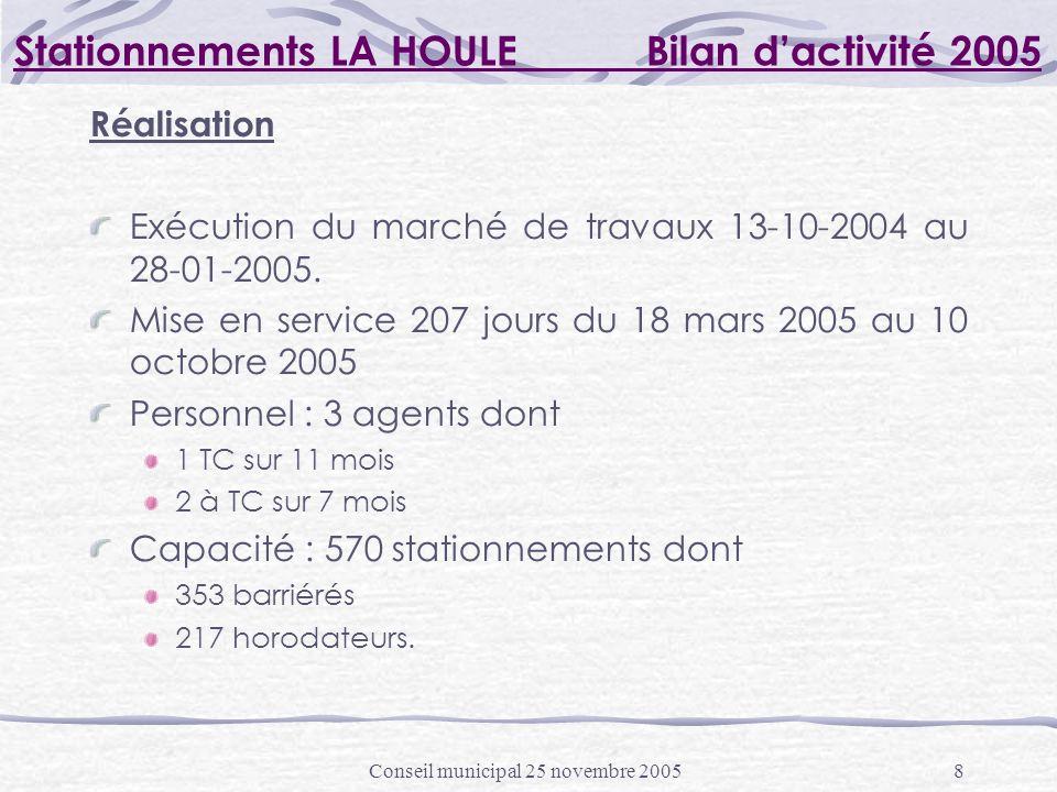 Conseil municipal 25 novembre 20058 Stationnements LA HOULE Bilan dactivité 2005 Réalisation Exécution du marché de travaux 13-10-2004 au 28-01-2005.