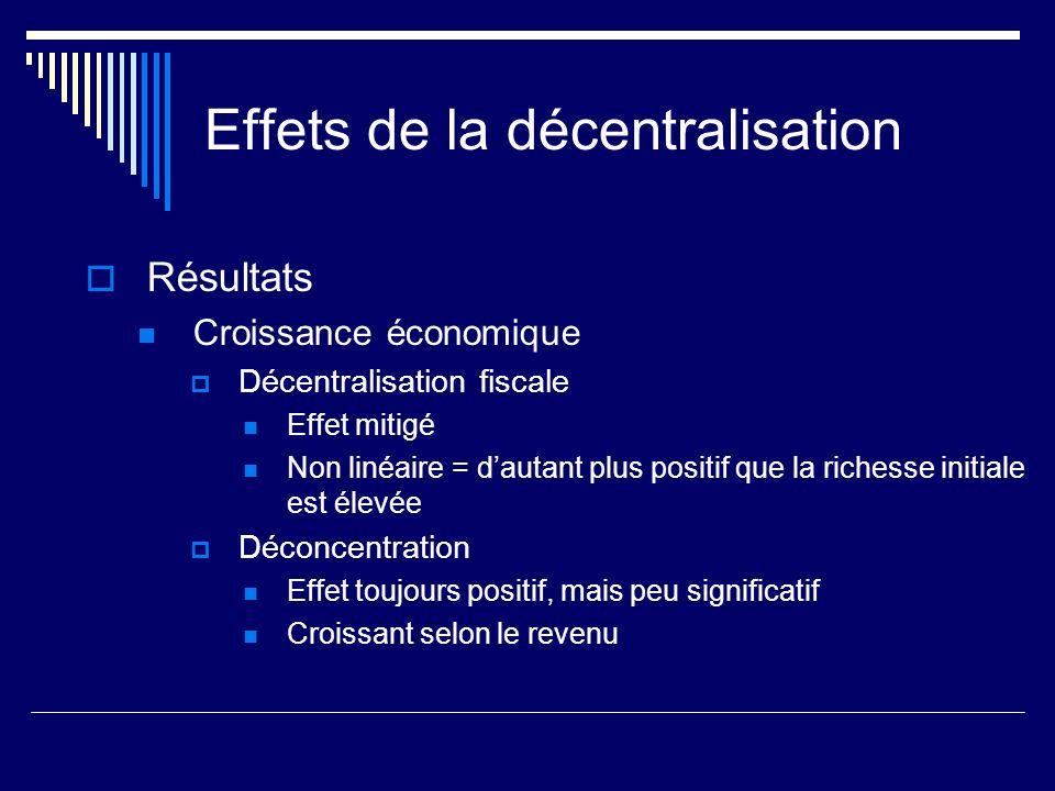 Effets de la décentralisation Résultats Croissance économique Décentralisation fiscale Effet mitigé Non linéaire = dautant plus positif que la richesse initiale est élevée Déconcentration Effet toujours positif, mais peu significatif Croissant selon le revenu