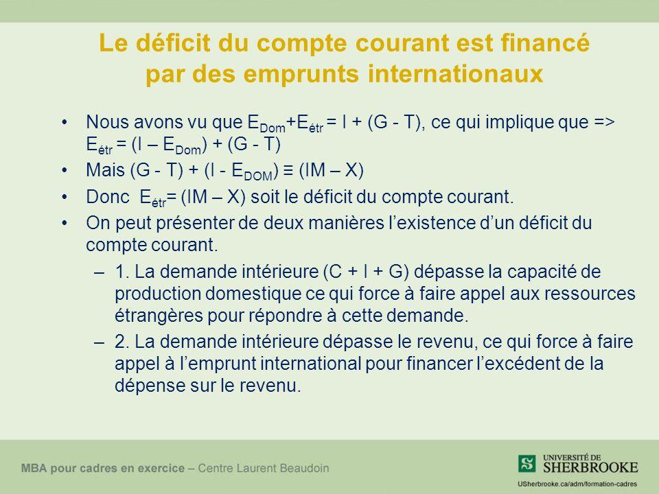 Le déficit du compte courant est financé par des emprunts internationaux Nous avons vu que E Dom +E étr = I + (G - T), ce qui implique que => E étr = (I – E Dom ) + (G - T) Mais (G - T) + (I - E DOM ) (IM – X) Donc E étr = (IM – X) soit le déficit du compte courant.