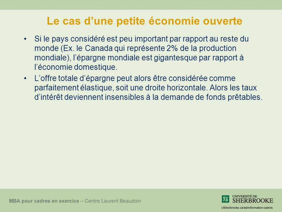 Le cas dune petite économie ouverte Si le pays considéré est peu important par rapport au reste du monde (Ex.