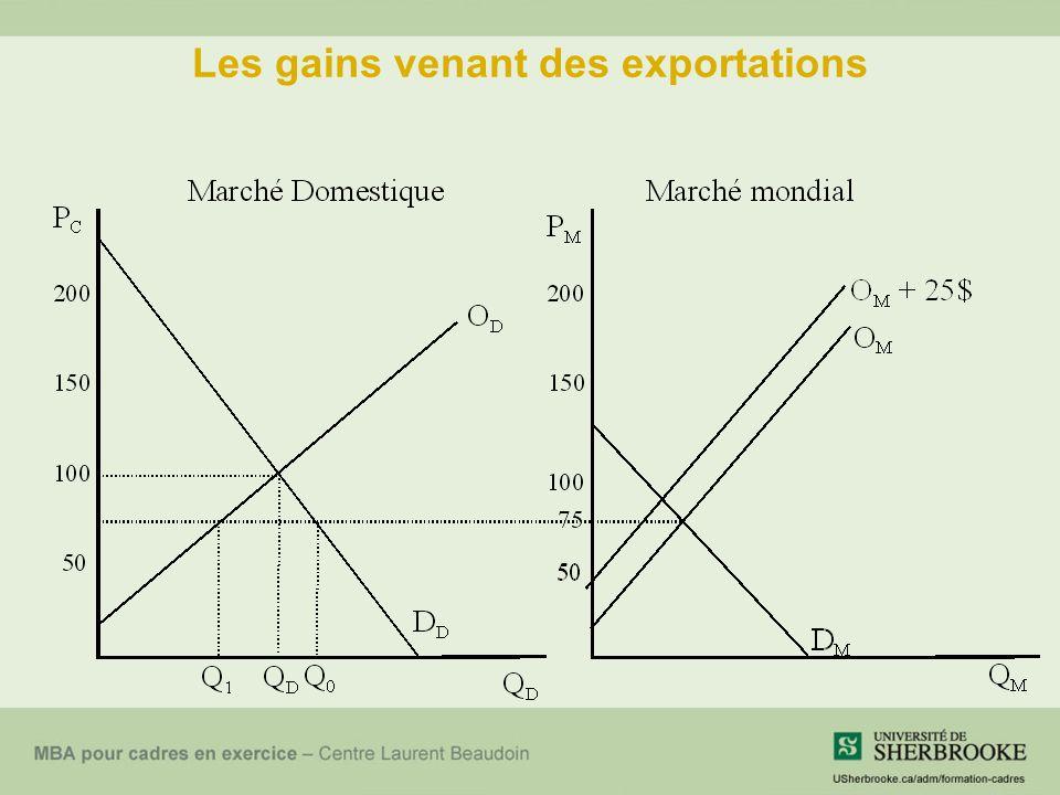 Les gains venant des exportations