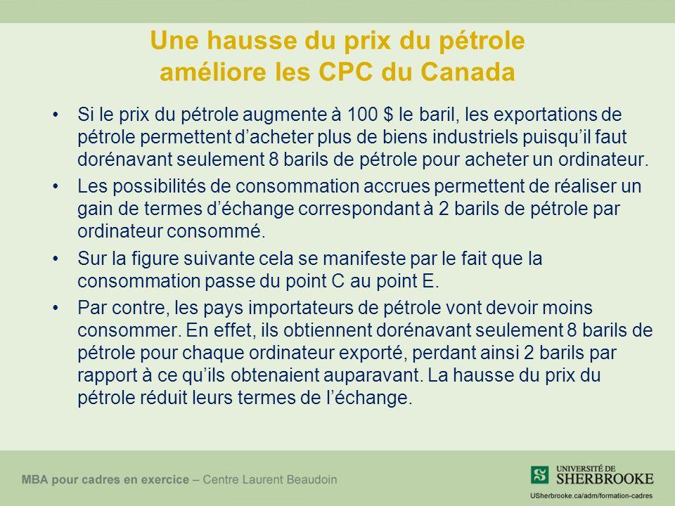 Une hausse du prix du pétrole améliore les CPC du Canada Si le prix du pétrole augmente à 100 $ le baril, les exportations de pétrole permettent dacheter plus de biens industriels puisquil faut dorénavant seulement 8 barils de pétrole pour acheter un ordinateur.