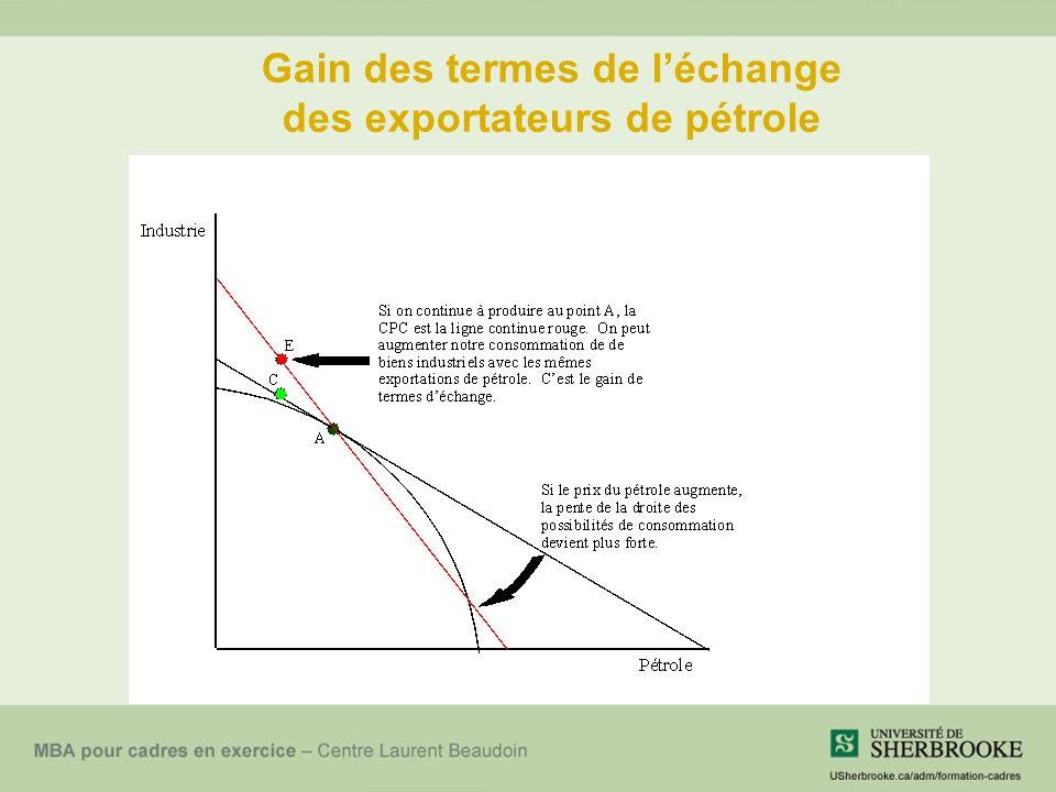 Gain des termes de léchange des exportateurs de pétrole