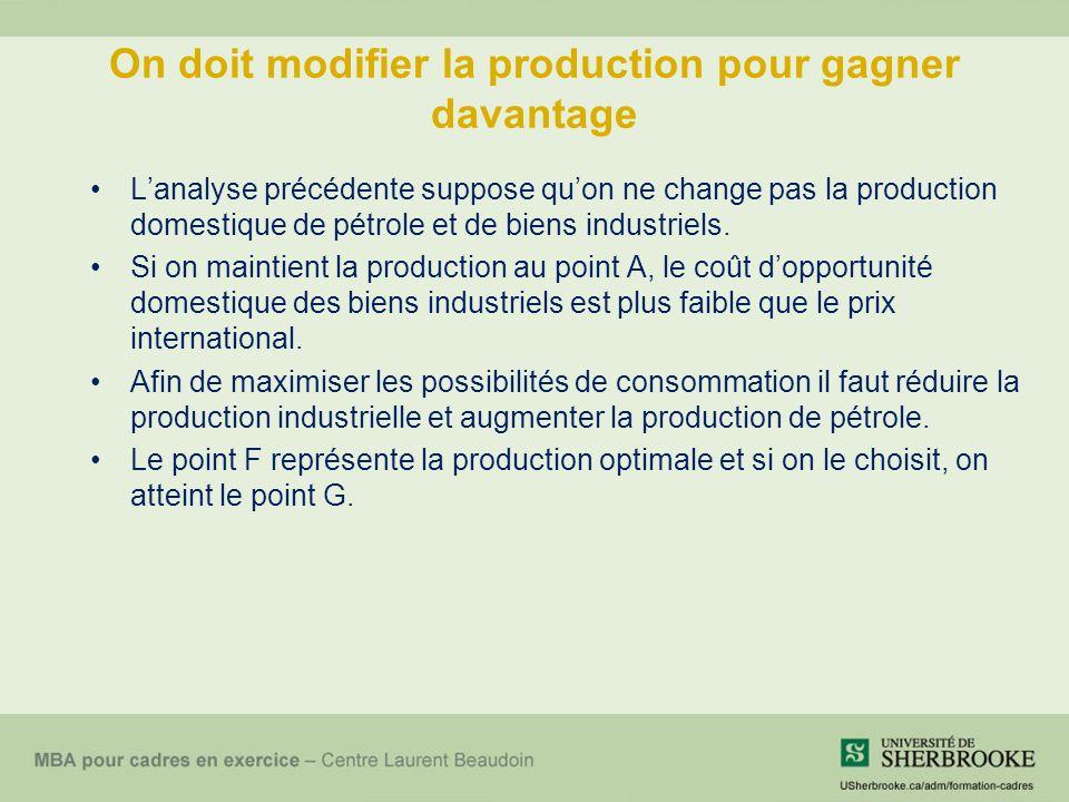 On doit modifier la production pour gagner davantage Lanalyse précédente suppose quon ne change pas la production domestique de pétrole et de biens industriels.