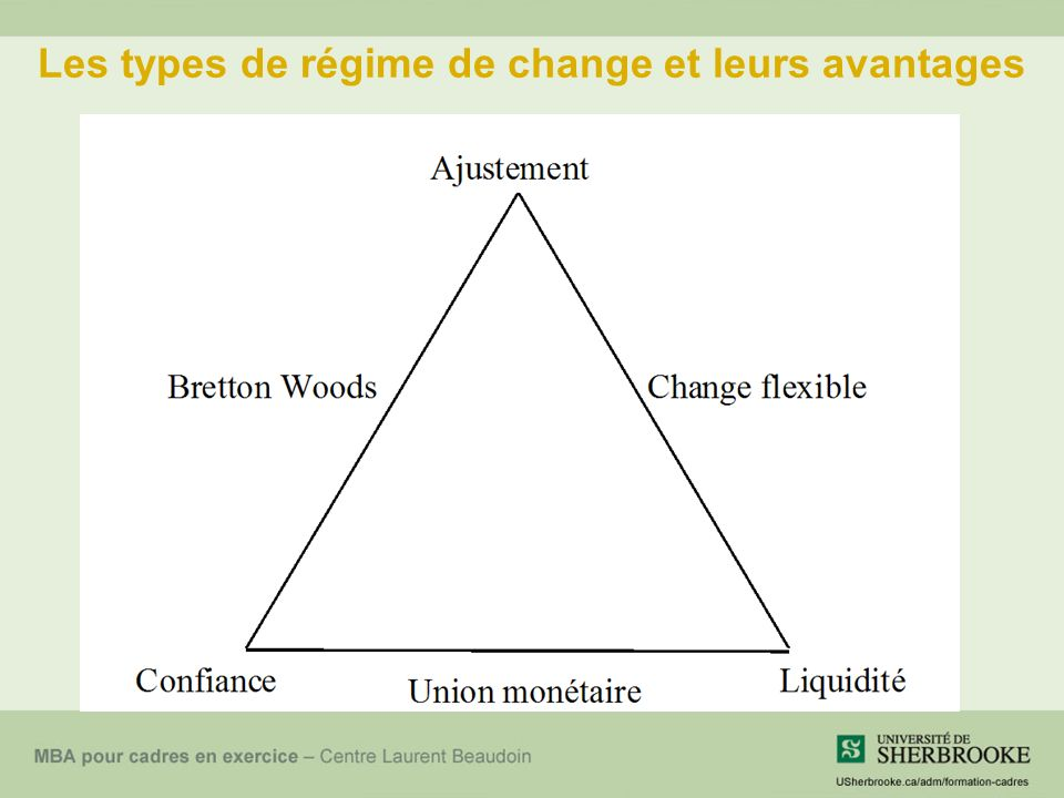 Les types de régime de change et leurs avantages