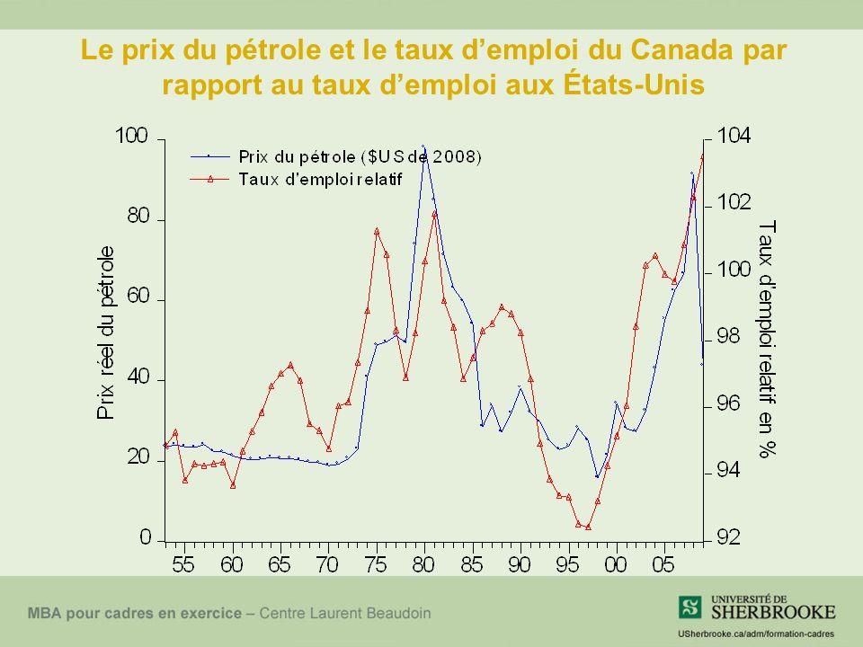 Le prix du pétrole et le taux demploi du Canada par rapport au taux demploi aux États-Unis