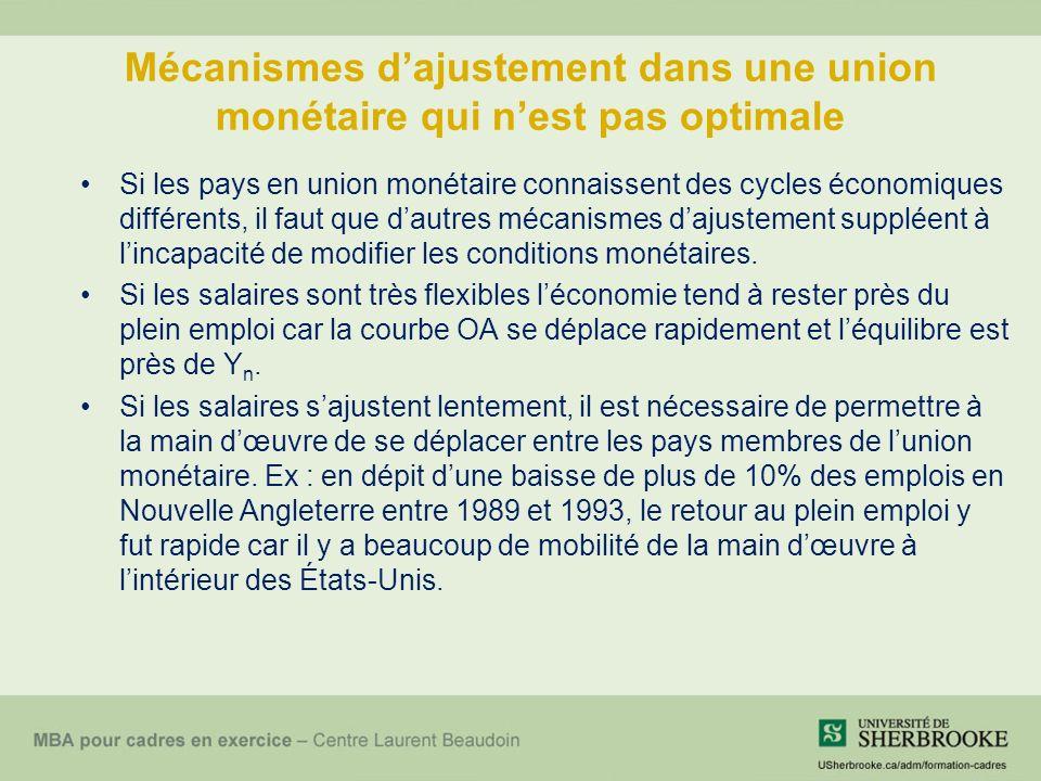 Mécanismes dajustement dans une union monétaire qui nest pas optimale Si les pays en union monétaire connaissent des cycles économiques différents, il faut que dautres mécanismes dajustement suppléent à lincapacité de modifier les conditions monétaires.
