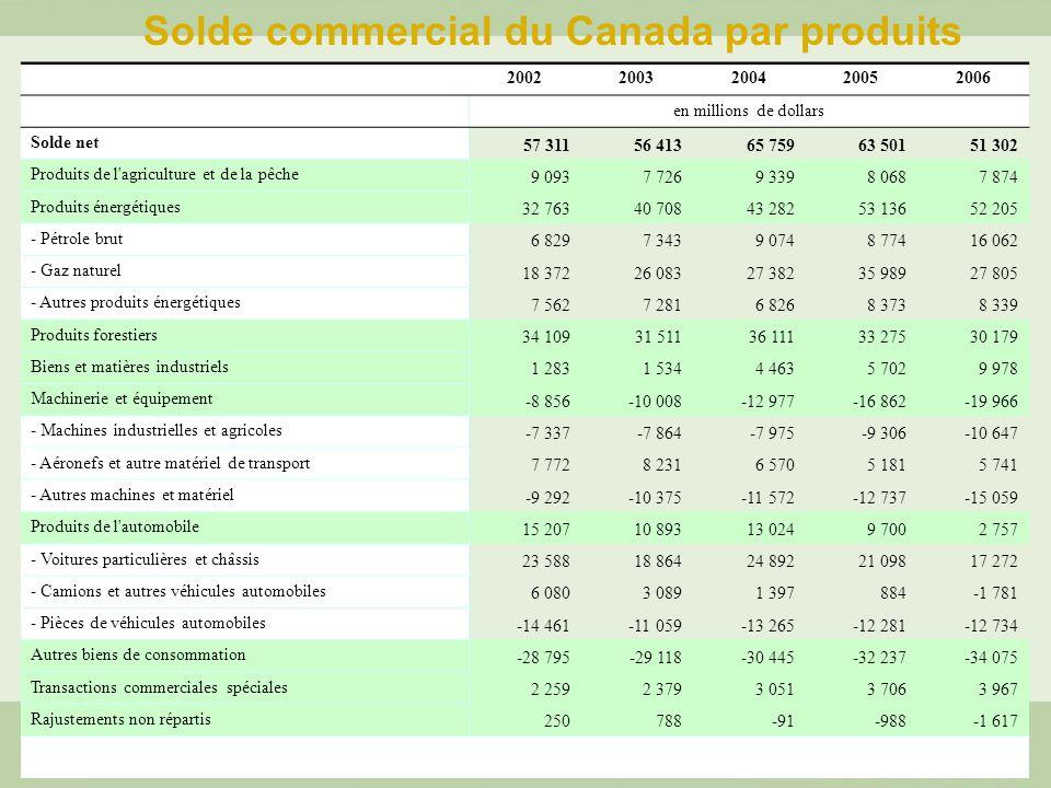 Solde commercial du Canada par produits 20022003200420052006 en millions de dollars Solde net 57 31156 41365 75963 50151 302 Produits de l agriculture et de la pêche 9 0937 7269 3398 0687 874 Produits énergétiques 32 76340 70843 28253 13652 205 - Pétrole brut 6 8297 3439 0748 77416 062 - Gaz naturel 18 37226 08327 38235 98927 805 - Autres produits énergétiques 7 5627 2816 8268 3738 339 Produits forestiers 34 10931 51136 11133 27530 179 Biens et matières industriels 1 2831 5344 4635 7029 978 Machinerie et équipement -8 856-10 008-12 977-16 862-19 966 - Machines industrielles et agricoles -7 337-7 864-7 975-9 306-10 647 - Aéronefs et autre matériel de transport 7 7728 2316 5705 1815 741 - Autres machines et matériel -9 292-10 375-11 572-12 737-15 059 Produits de l automobile 15 20710 89313 0249 7002 757 - Voitures particulières et châssis 23 58818 86424 89221 09817 272 - Camions et autres véhicules automobiles 6 0803 0891 397884-1 781 - Pièces de véhicules automobiles -14 461-11 059-13 265-12 281-12 734 Autres biens de consommation -28 795-29 118-30 445-32 237-34 075 Transactions commerciales spéciales 2 2592 3793 0513 7063 967 Rajustements non répartis 250788-91-988-1 617