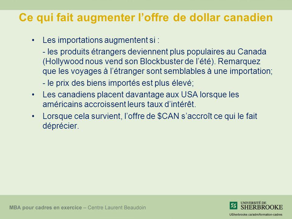 Ce qui fait augmenter loffre de dollar canadien Les importations augmentent si : - les produits étrangers deviennent plus populaires au Canada (Hollywood nous vend son Blockbuster de lété).