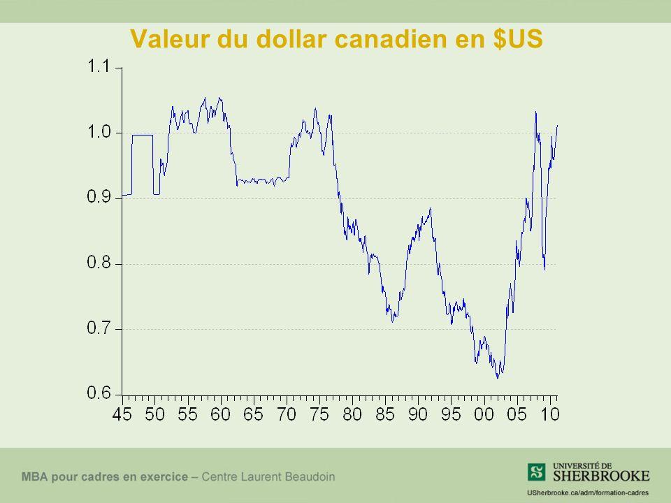 Valeur du dollar canadien en $US