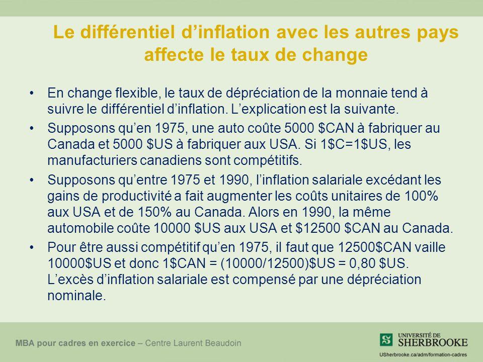 Le différentiel dinflation avec les autres pays affecte le taux de change En change flexible, le taux de dépréciation de la monnaie tend à suivre le différentiel dinflation.