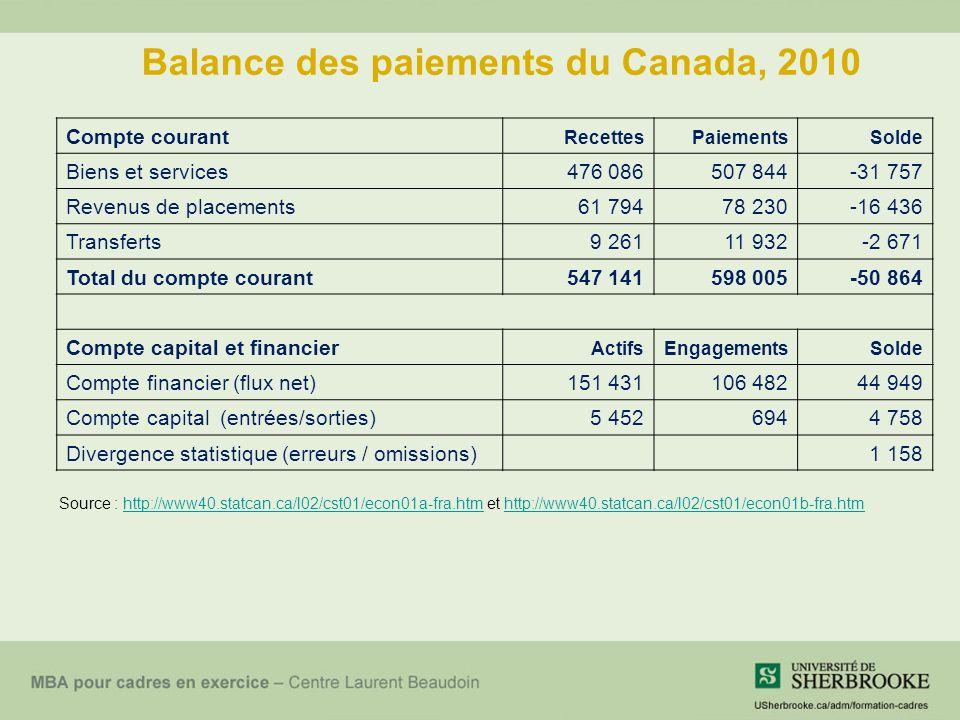 Ce qui fait augmenter la demande de $CAN La valeur des exportations augmente si : –Les produits canadiens deviennent plus populaires à létranger (Ex.