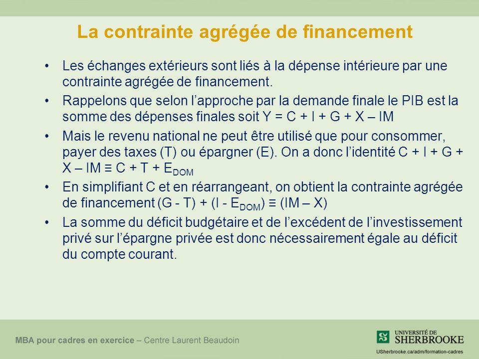 La contrainte agrégée de financement Les échanges extérieurs sont liés à la dépense intérieure par une contrainte agrégée de financement.