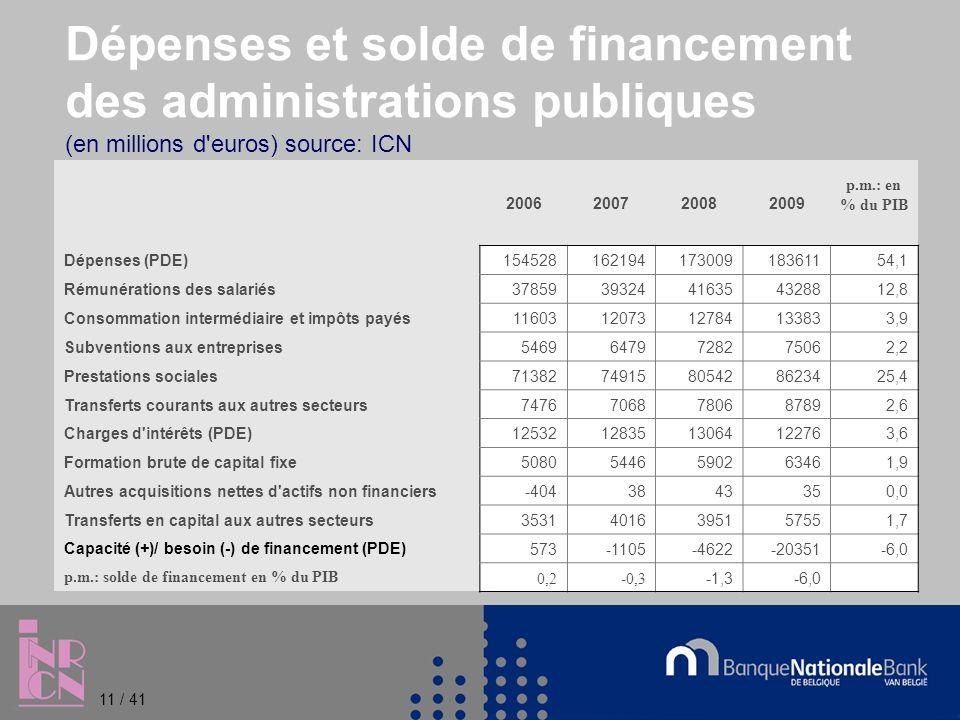 Dépenses et solde de financement des administrations publiques (en millions d euros) source: ICN 2006200720082009 p.m.: en % du PIB Dépenses (PDE)15452816219417300918361154,1 Rémunérations des salariés3785939324416354328812,8 Consommation intermédiaire et impôts payés116031207312784133833,9 Subventions aux entreprises54696479728275062,2 Prestations sociales7138274915805428623425,4 Transferts courants aux autres secteurs74767068780687892,6 Charges d intérêts (PDE)125321283513064122763,6 Formation brute de capital fixe50805446590263461,9 Autres acquisitions nettes d actifs non financiers-4043843350,0 Transferts en capital aux autres secteurs35314016395157551,7 Capacité (+)/ besoin (-) de financement (PDE)573-1105-4622-20351-6,0 p.m.: solde de financement en % du PIB0,2-0,3 -1,3-6,0 11 / 41