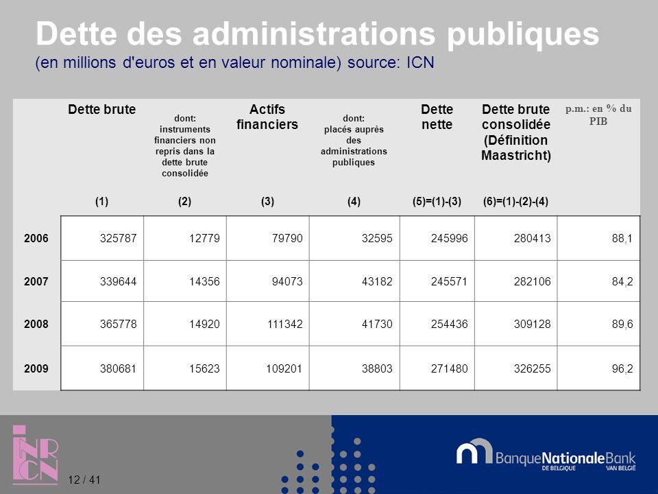 Dette des administrations publiques (en millions d euros et en valeur nominale) source: ICN Dette brute dont: instruments financiers non repris dans la dette brute consolidée Actifs financiers dont: placés auprès des administrations publiques Dette nette Dette brute consolidée (Définition Maastricht) p.m.: en % du PIB (1)(2)(3)(4)(5)=(1)-(3)(6)=(1)-(2)-(4) 200632578712779797903259524599628041388,1 200733964414356940734318224557128210684,2 2008365778149201113424173025443630912889,6 2009380681156231092013880327148032625596,2 12 / 41