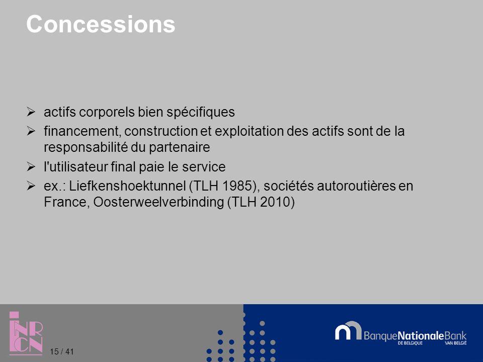 Concessions actifs corporels bien spécifiques financement, construction et exploitation des actifs sont de la responsabilité du partenaire l utilisateur final paie le service ex.: Liefkenshoektunnel (TLH 1985), sociétés autoroutières en France, Oosterweelverbinding (TLH 2010) 15 / 41