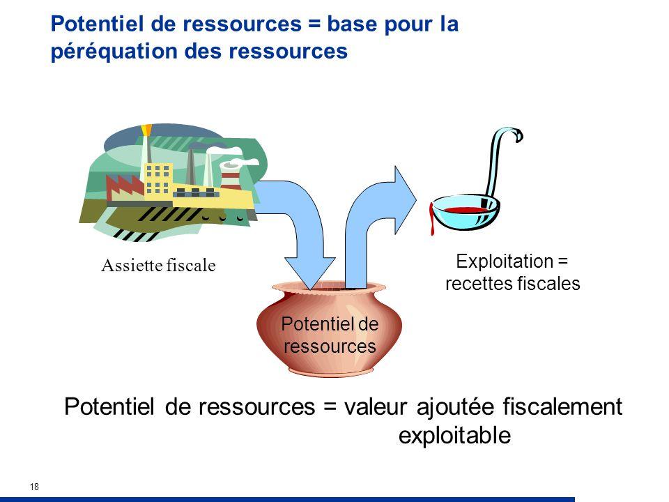 18 Potentiel de ressources = base pour la péréquation des ressources Exploitation = recettes fiscales Assiette fiscale Potentiel de ressources Potentiel de ressources = valeur ajoutée fiscalement exploitable