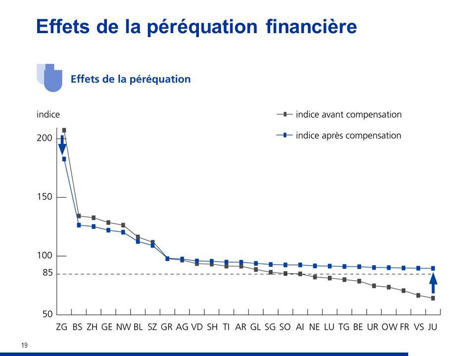 19 Effets de la péréquation financière