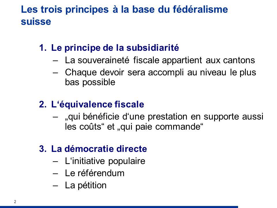 2 Les trois principes à la base du fédéralisme suisse 1.Le principe de la subsidiarité –La souveraineté fiscale appartient aux cantons –Chaque devoir sera accompli au niveau le plus bas possible 2.Léquivalence fiscale –qui bénéficie dune prestation en supporte aussi les coûts et qui paie commande 3.La démocratie directe –Linitiative populaire –Le référendum –La pétition