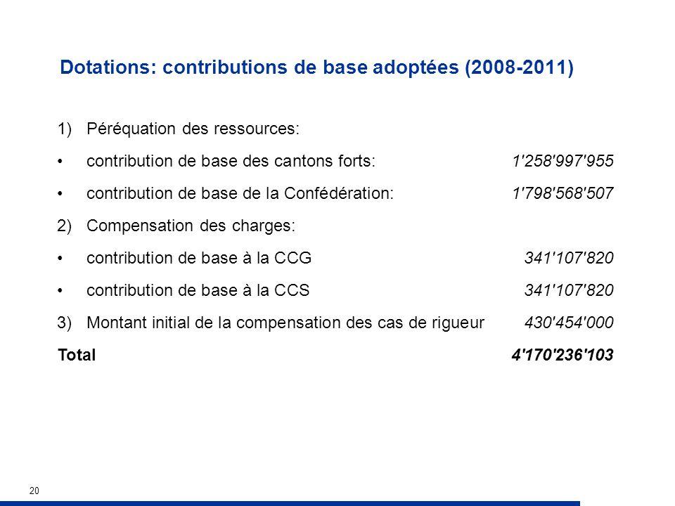 20 Dotations: contributions de base adoptées (2008-2011) 1) Péréquation des ressources: contribution de base des cantons forts: 1'258'997'955 contribu