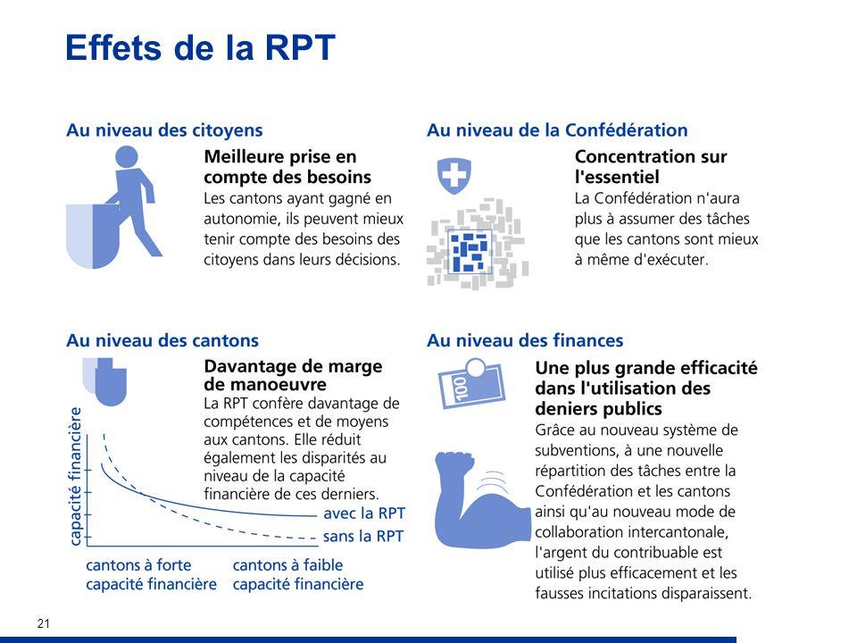 21 Effets de la RPT