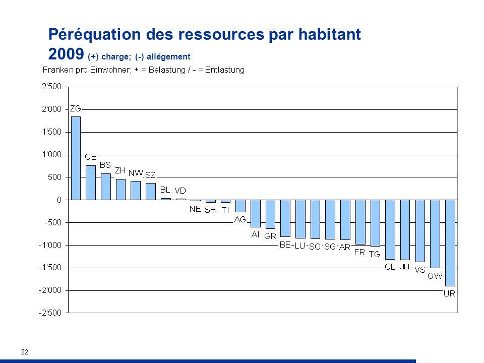 22 Péréquation des ressources par habitant 2009 (+) charge; (-) allégement
