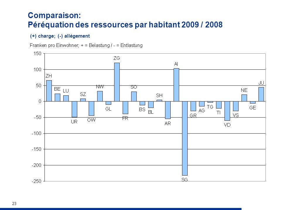 23 Comparaison: Péréquation des ressources par habitant 2009 / 2008 (+) charge; (-) allégement