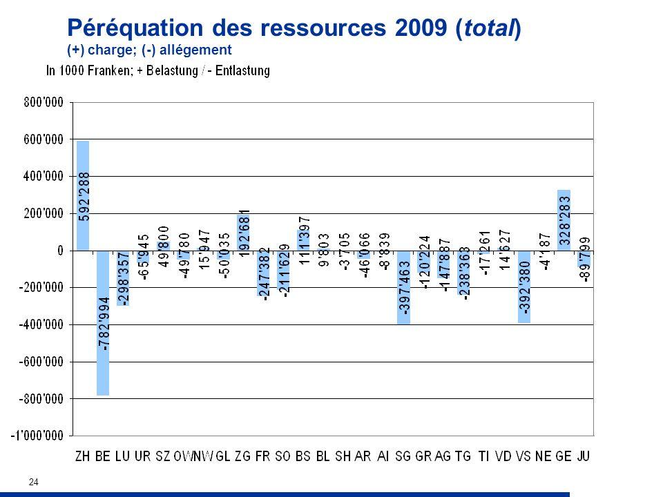 24 Péréquation des ressources 2009 (total) (+) charge; (-) allégement