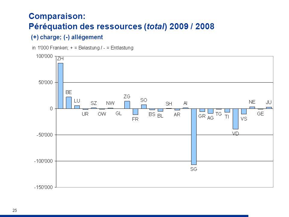 25 Comparaison: Péréquation des ressources (total) 2009 / 2008 (+) charge; (-) allégement
