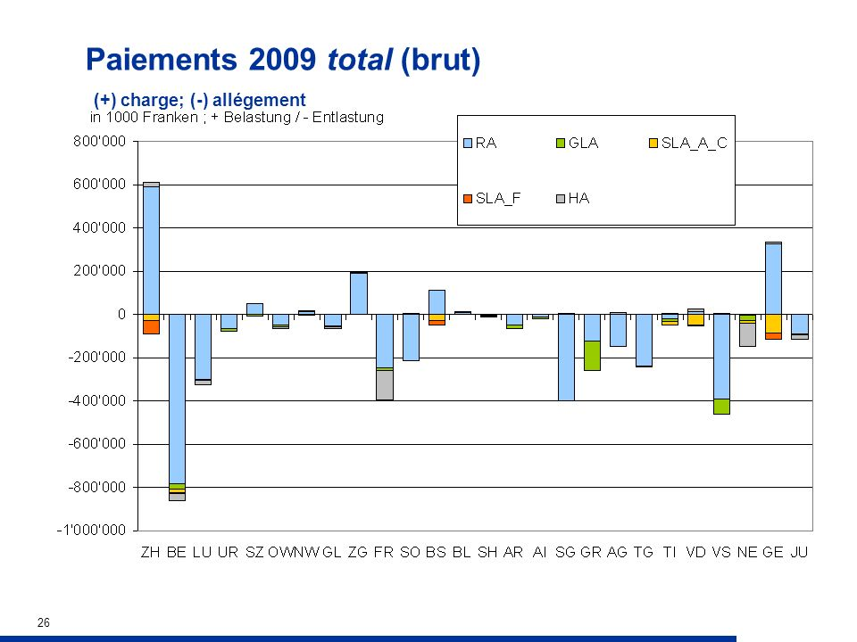26 Paiements 2009 total (brut) (+) charge; (-) allégement