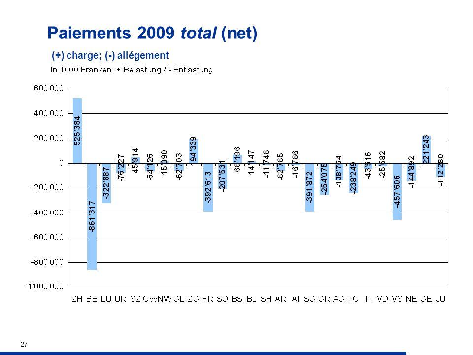 27 Paiements 2009 total (net) (+) charge; (-) allégement