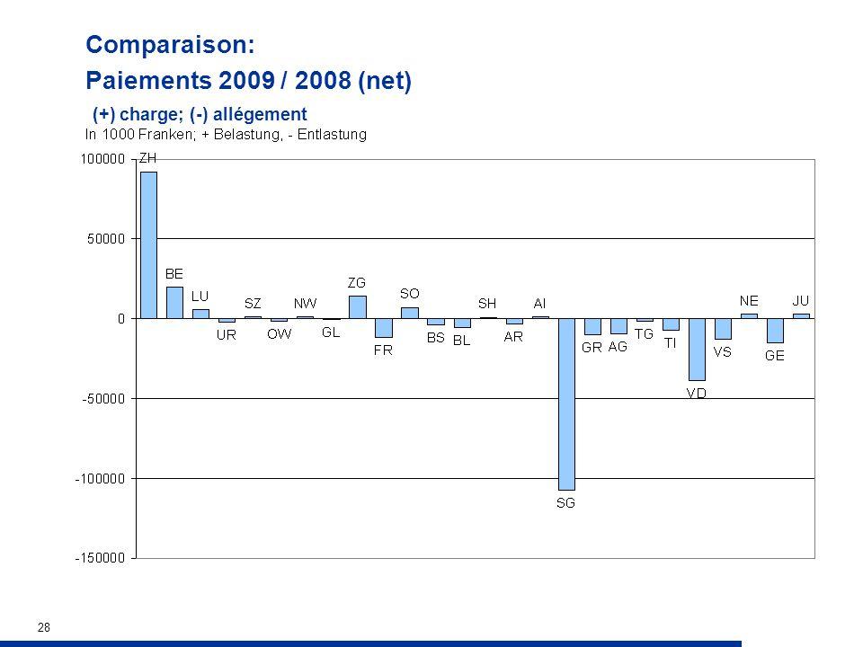 28 Comparaison: Paiements 2009 / 2008 (net) (+) charge; (-) allégement