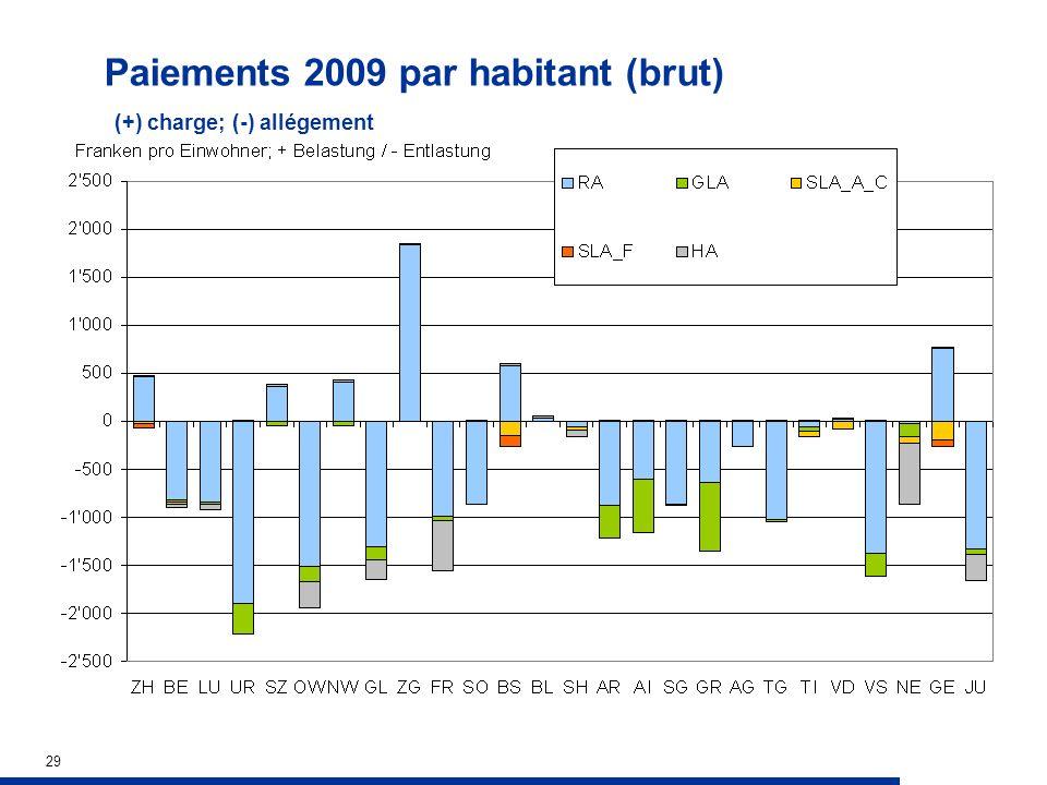 29 Paiements 2009 par habitant (brut) (+) charge; (-) allégement