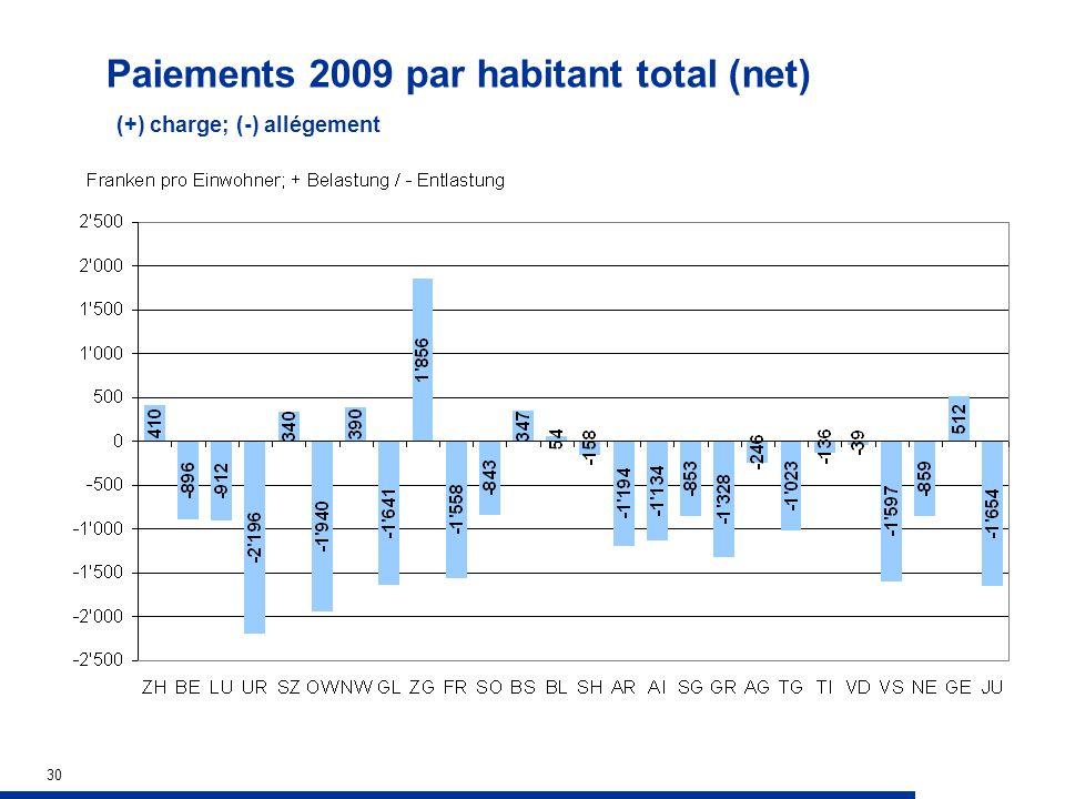 30 Paiements 2009 par habitant total (net) (+) charge; (-) allégement