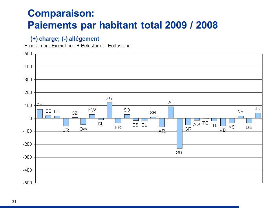 31 Comparaison: Paiements par habitant total 2009 / 2008 (+) charge; (-) allégement