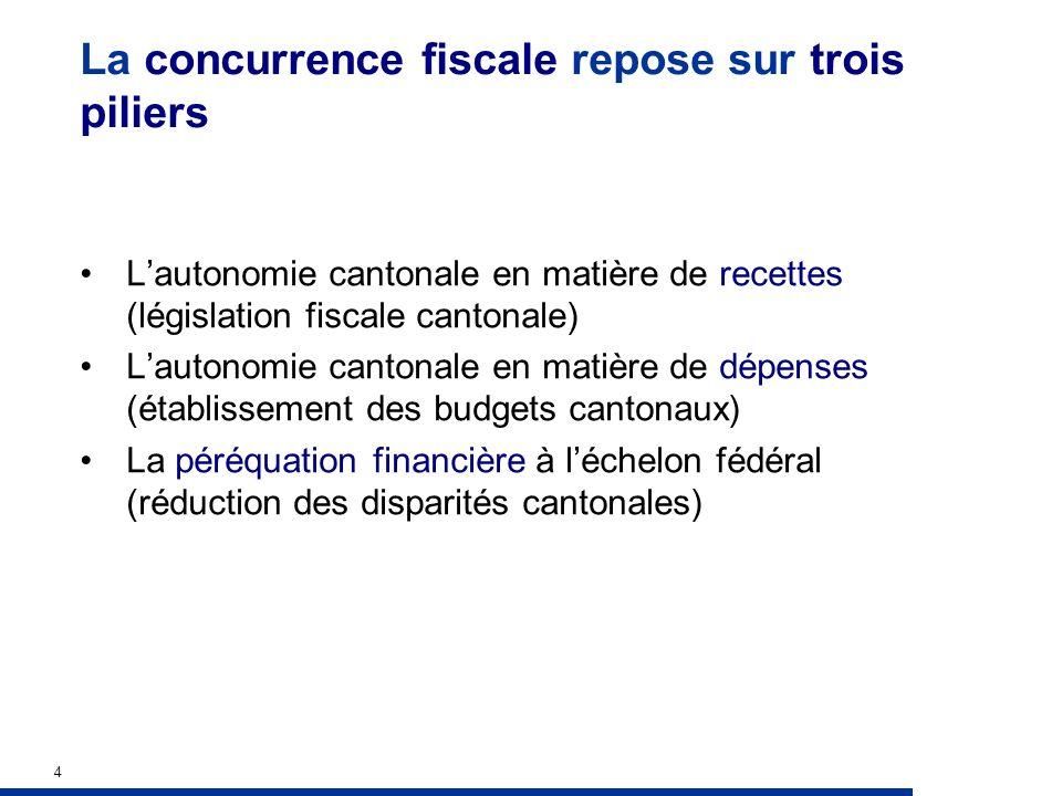4 La concurrence fiscale repose sur trois piliers Lautonomie cantonale en matière de recettes (législation fiscale cantonale) Lautonomie cantonale en matière de dépenses (établissement des budgets cantonaux) La péréquation financière à léchelon fédéral (réduction des disparités cantonales)